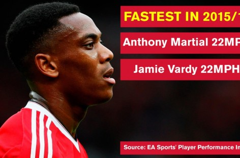 Martial Is Premier League's Joint-fastest Player