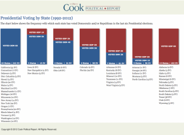 This chart shows just how hard it's going to be for a Republican to win the White House in 2016