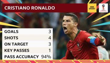 Ronaldo hits hat-trick in thriller against Spain