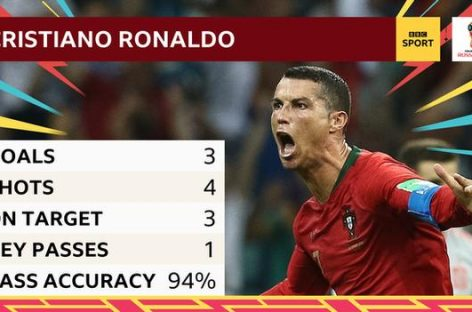 Ronaldo hits hat-trick in thriller against Spain